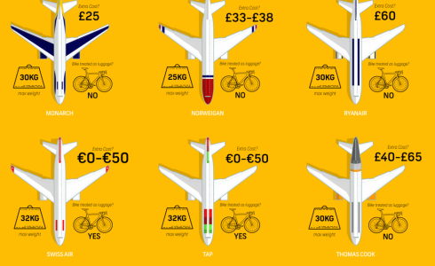 Costs of flying with bikes